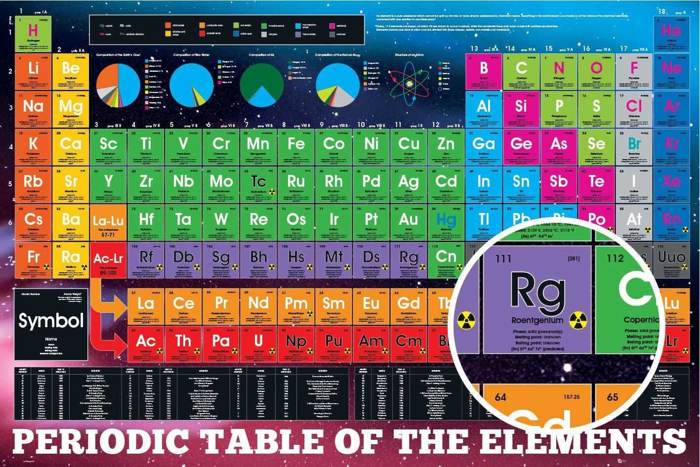 Periodic table get image urtaz Image collections