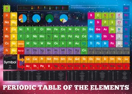 FL0395 PERIODIC TABLE elements