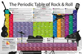 Periodic Table - Rock and Roll
