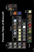 Fp4301-minecraft-periodic-table
